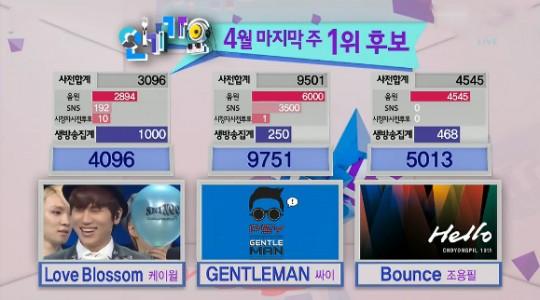 Inkigayo Top 3 April 28