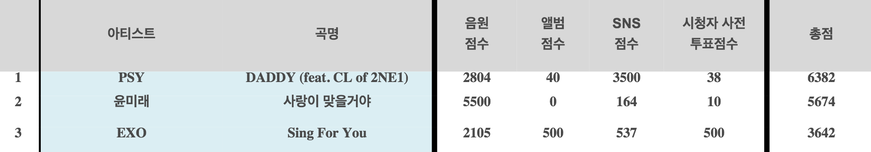 PSY >> Preparando Nuevo Album - Página 2 Inkigayo-rankings-psy-yoon-mi-rae-exo