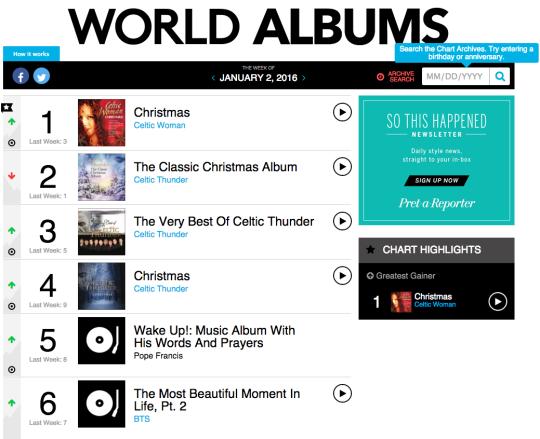 BTS Continues Streak on Billboard's World Album Chart - hot