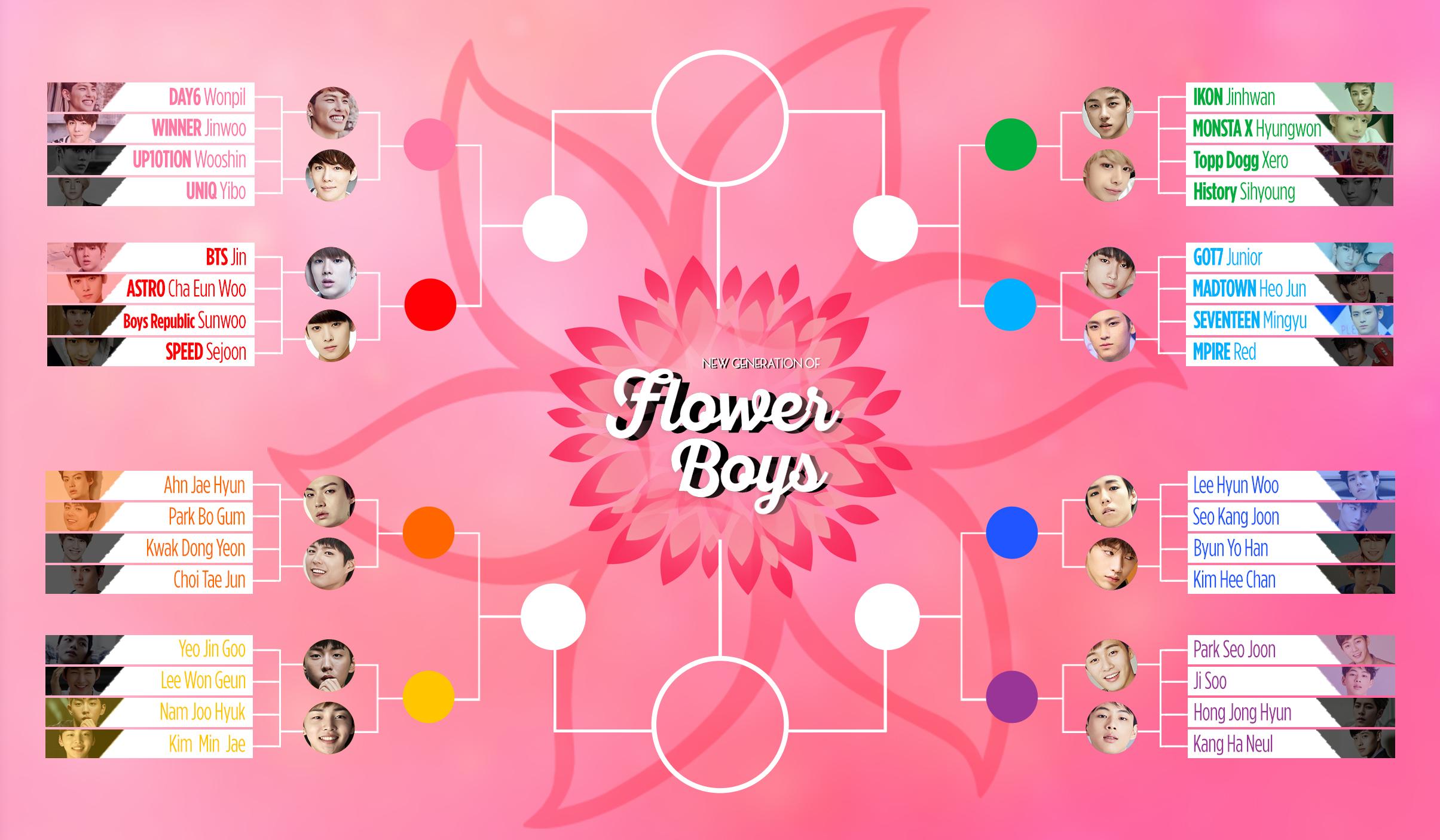 new generation flower boy round two bracket