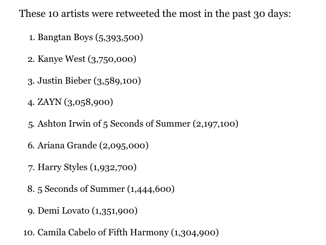 Most Retweeted 10 Artists