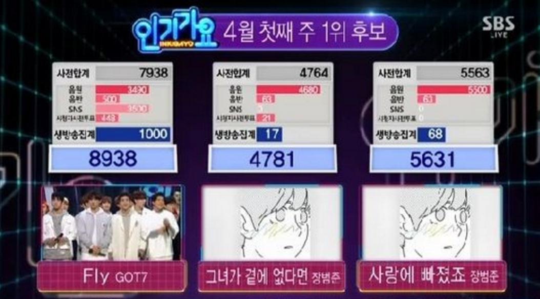 inkigayo got7 win