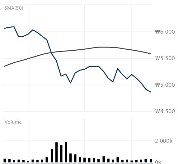 jyp sewol stock price drop