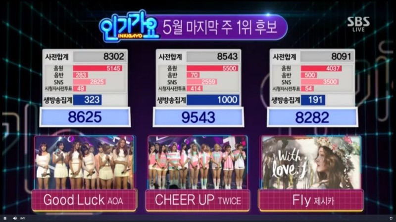 """TWICE Wins No. 1 on """"Inkigayo"""" With """"Cheer Up""""; Performances by Jonghyun, Oh My Girl, and More"""