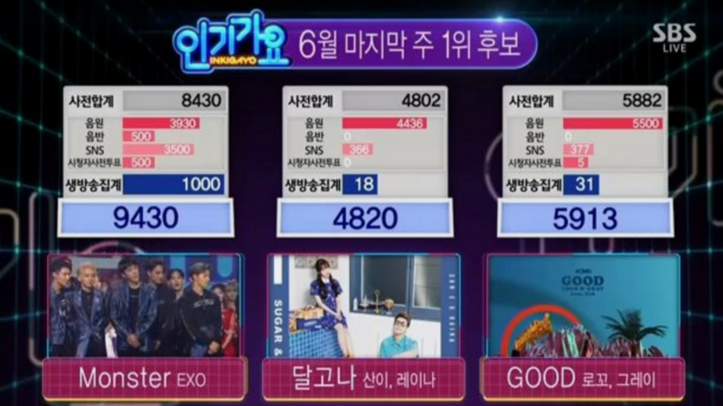 EXO Wins Yet Again With Monster On Inkigayo; Performances By SISTAR, Babylon, And More