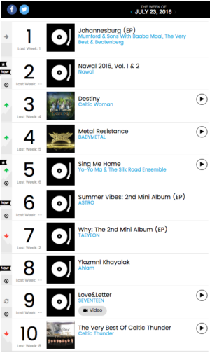 Billboard World Chart ASTRO SEVENTEEN Taeyeon