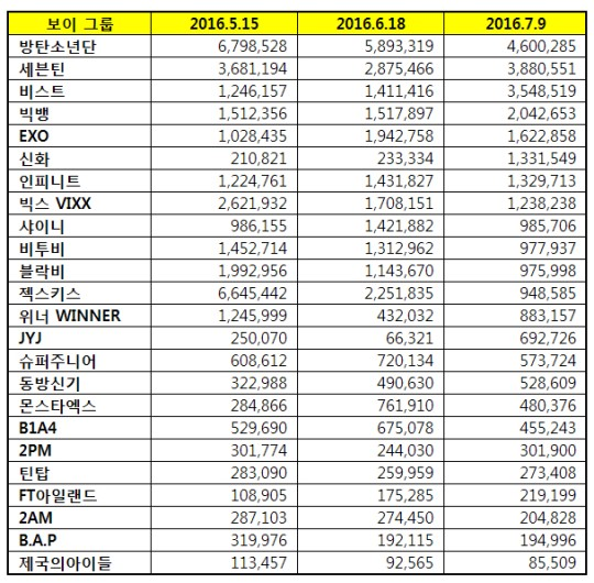 Korea Business Research Institute Boy Group Brand Power Ranking