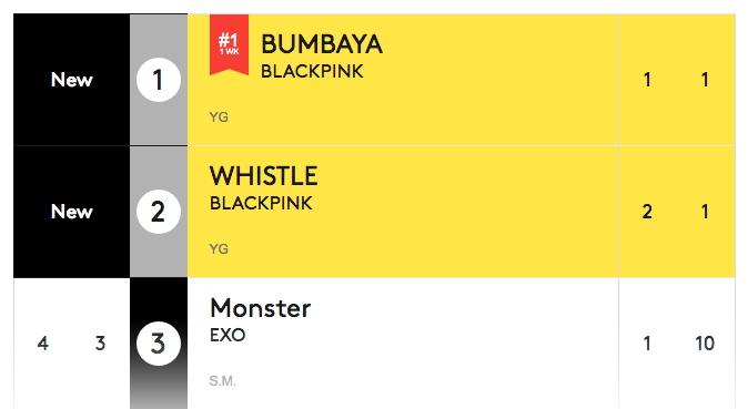 blackpink billboard world digital songs