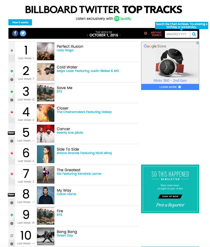 BTS Billboard Twitter Top Tracks