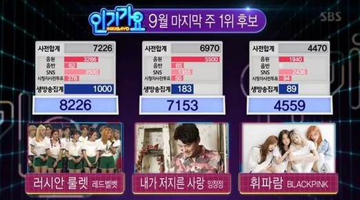 "Red Velvet Wins ""Inkigayo"" With ""Russian Roulette""; Performances By INFINITE, 2PM, Song Ji Eun, And More!"
