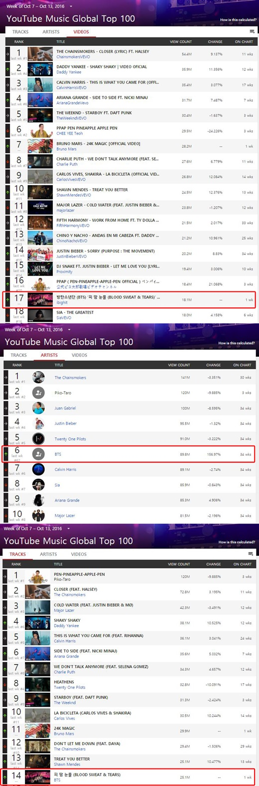 BTS Makes More Achievements On YouTube Music Global Top