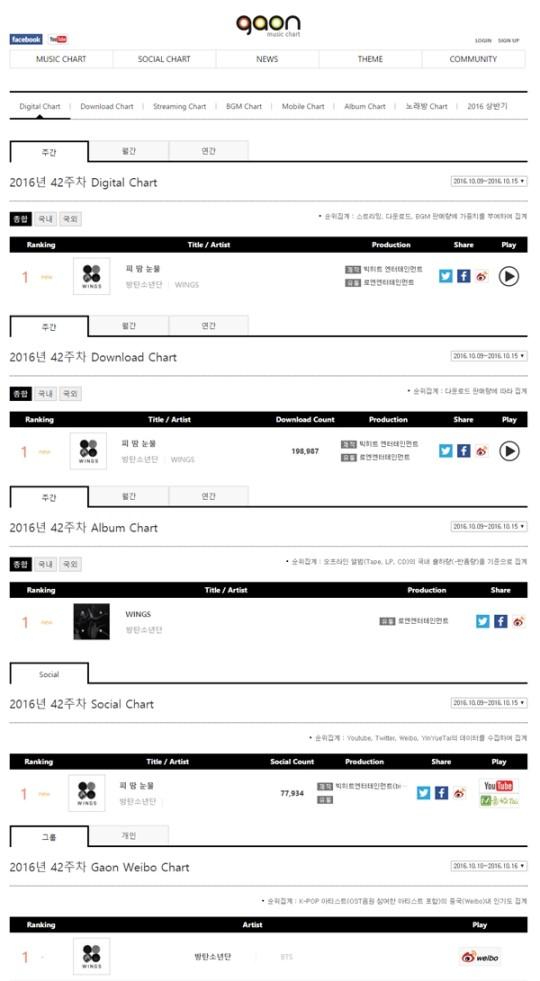 BTS Gaon charts