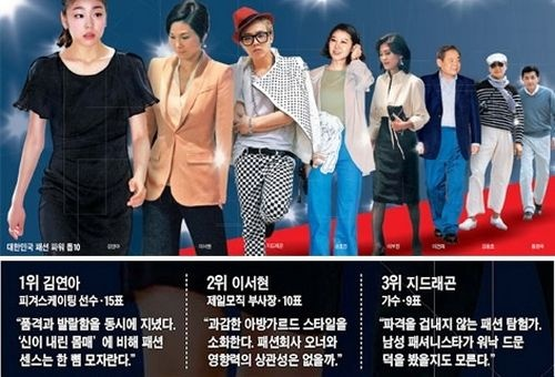 G-Dragon Voted as This Era's 3rd Most Influential Person in Fashion