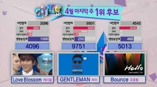 "Why Did Cho Yong Pil's ""Bounce"" Receive Zero SNS Votes on ""Inkigayo""?"