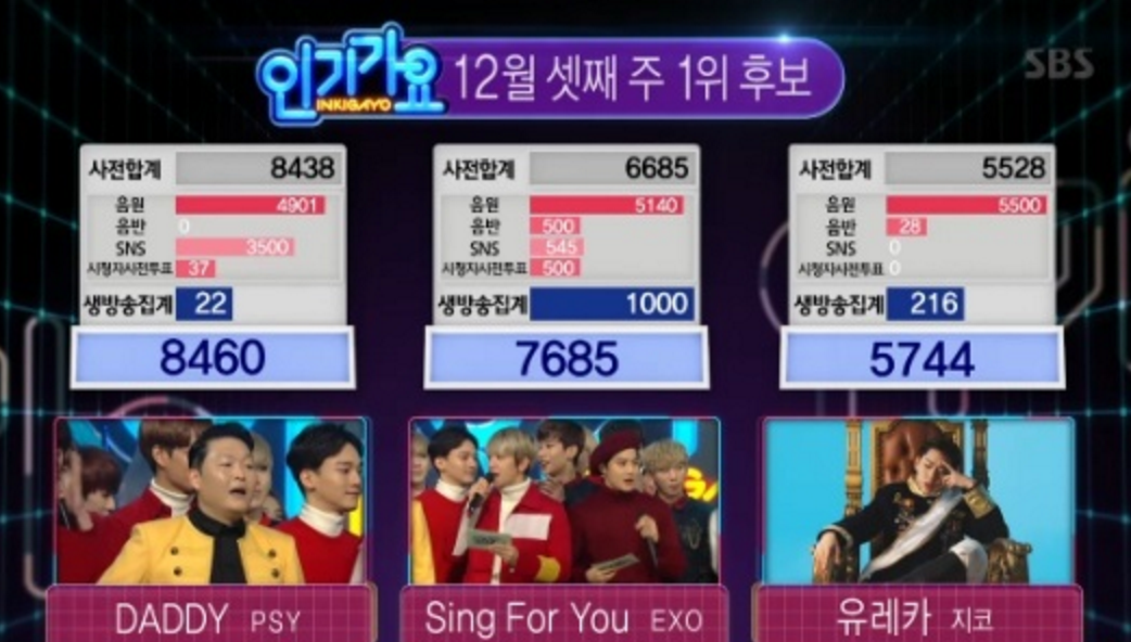 """PSY Wins """"Inkigayo"""" for Second Consecutive Week With """"Daddy""""; Performances From EXO, BTS, and More"""