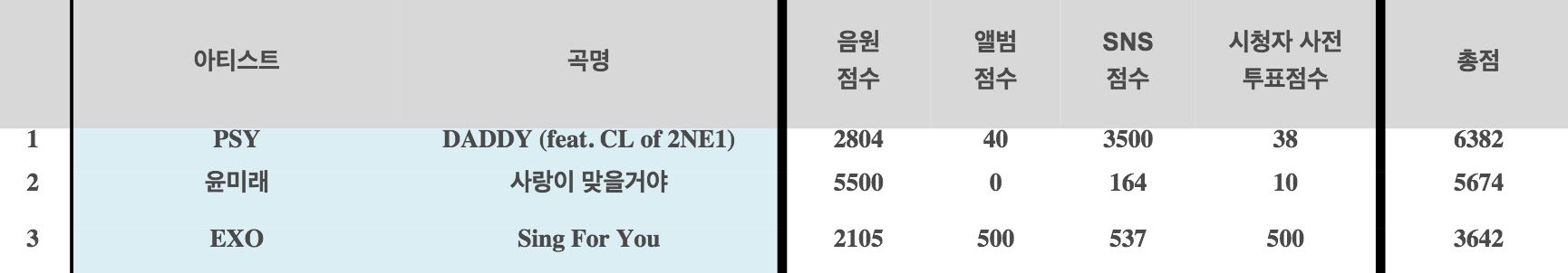 inkigayo rankings psy yoon mi rae exo