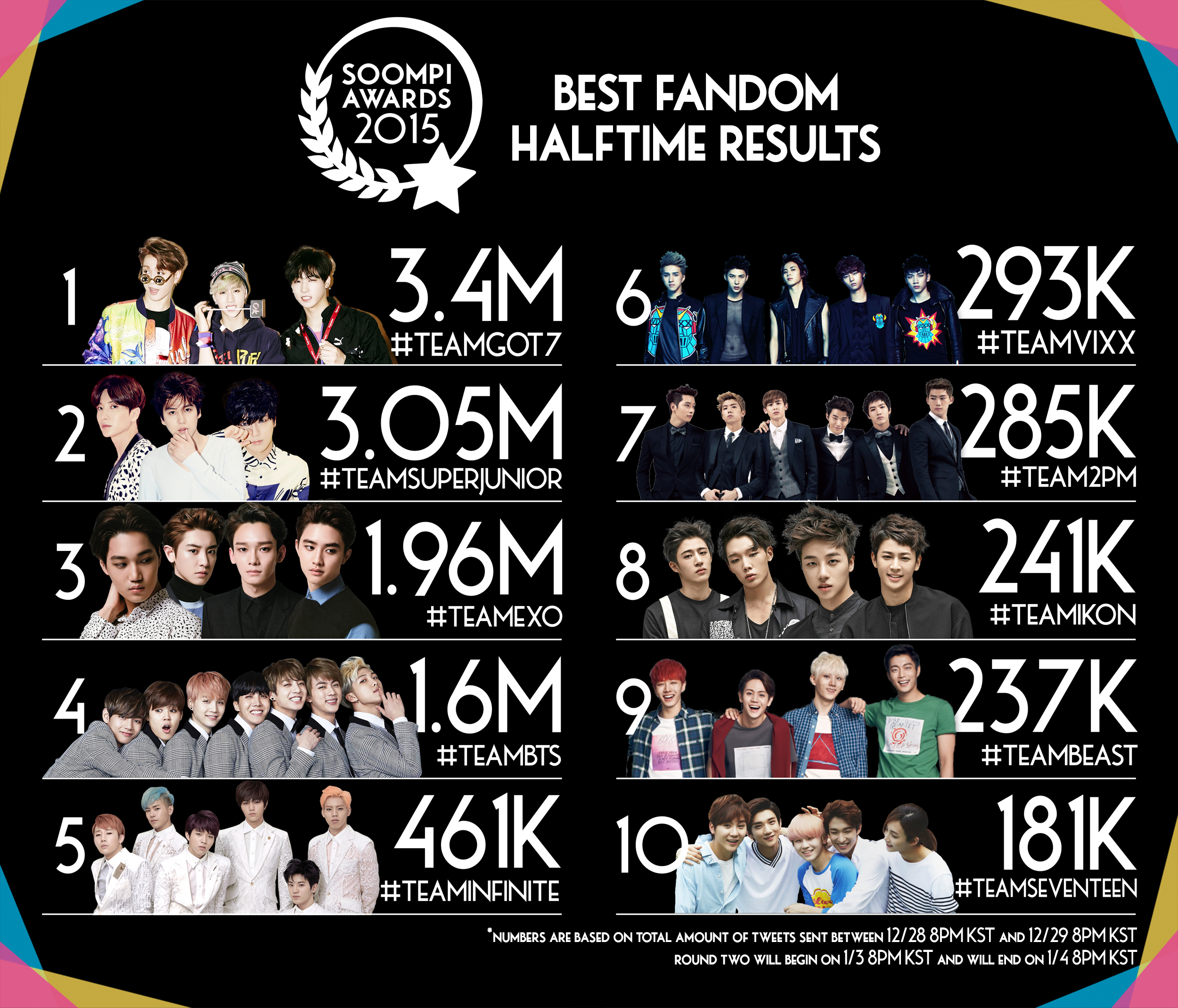 Soompi Awards 2015: The Halftime Results | Soompi