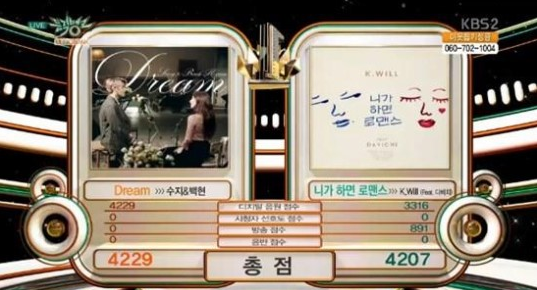 "Suzy and Baekhyun Take 1st Win for ""Dream"" on ""Music Bank"""