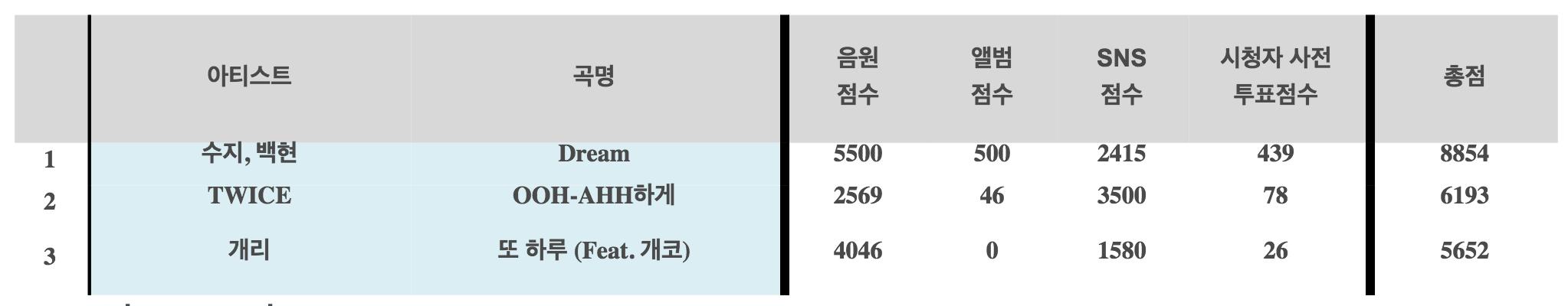suzy baekhyun inkigayo win chart