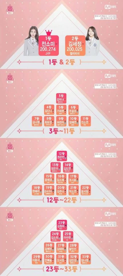 """Competition Heats Up as """"Produce 101"""" Reveals Its Week 3"""