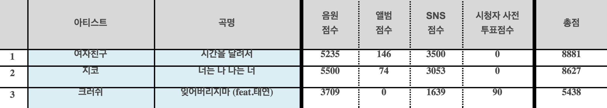 inkigayo winner february 7 gfriend