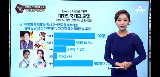 Channel A best hanbok model results