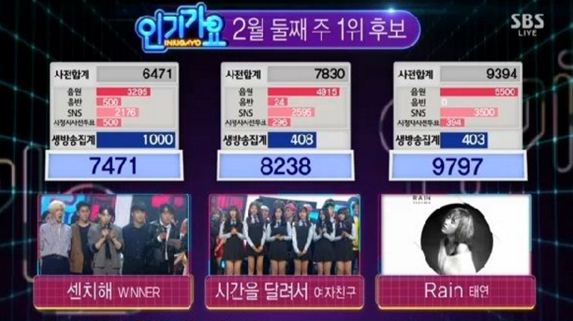 "Girls' Generation's Taeyeon Grabs First Win for ""Rain"" on ""Inkigayo"""
