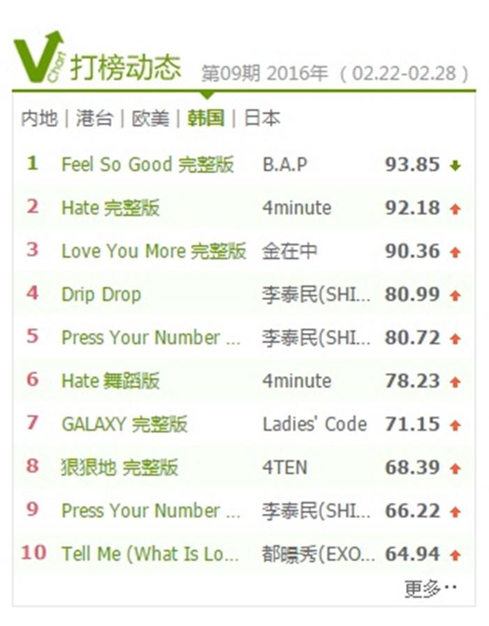 BAP Yin Yue Tai chart