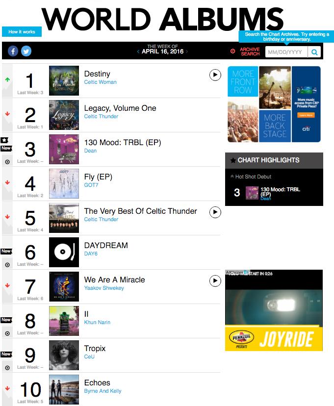 Billboard World Als Chart