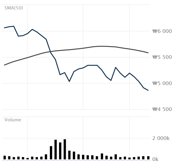 jyp sewol stock price drop
