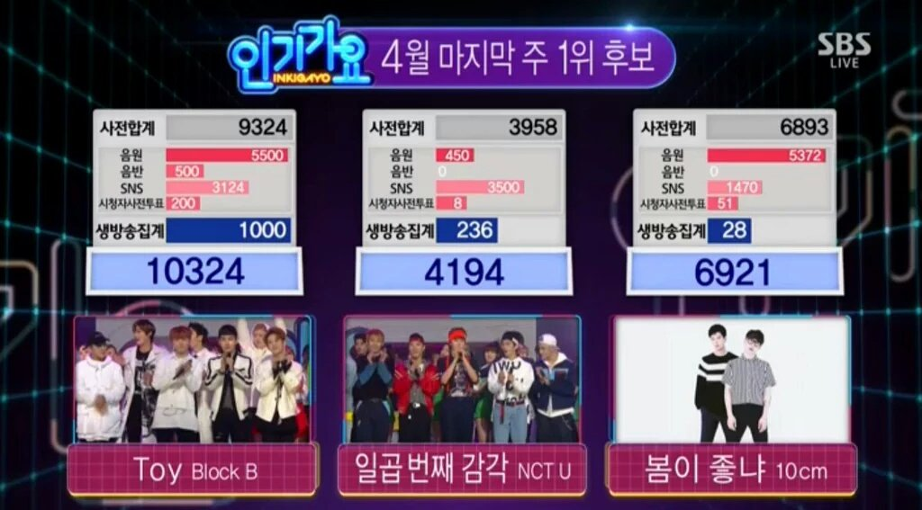 """Block B Wins No. 1 on """"Inkigayo"""" With """"Toy""""; Performances by NCT U, CNBLUE, GOT7, BTOB, and More"""