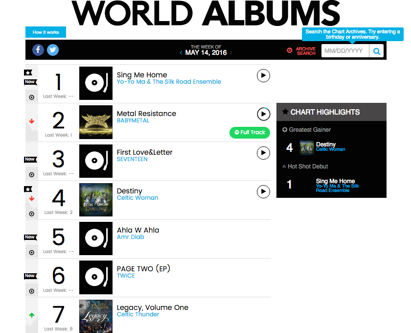 Billboard World Albums Chart