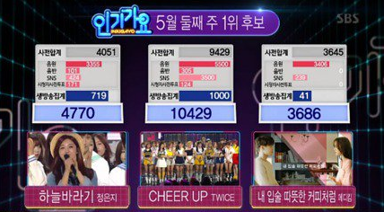 "TWICE Wins No. 1 on ""Inkigayo"" With ""Cheer Up""; Performances by Akdong Musician, Crush, SEVENTEEN, and More"