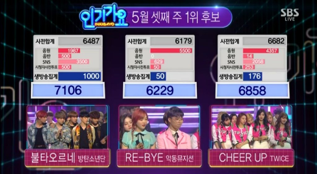 "BTS Wins No. 1 on ""Inkigayo"" With ""Fire""; Performances by Tiffany, Woohyun, and More"