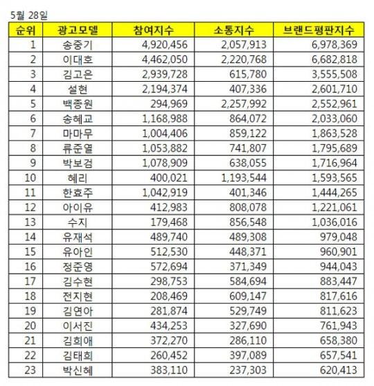 CF Star Ranking Song Joong Ki Lee Dae Ho Kim Go Eun