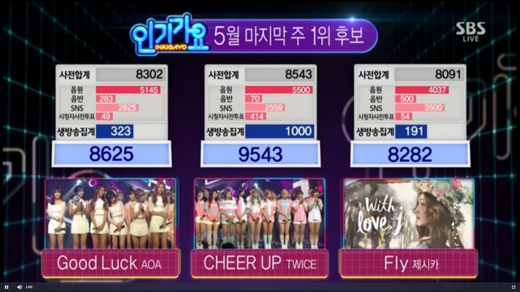 "TWICE Wins No. 1 on ""Inkigayo"" With ""Cheer Up""; Performances by Jonghyun, Oh My Girl, and More"