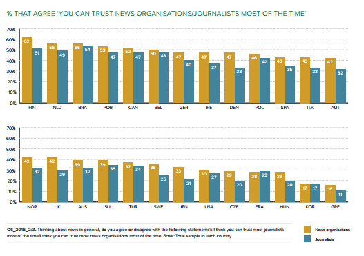 South Korea Ranks Low Among Countries In Trust In The News