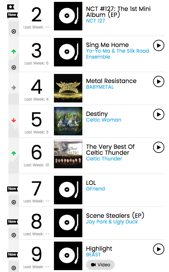 Billboard World Album Chart