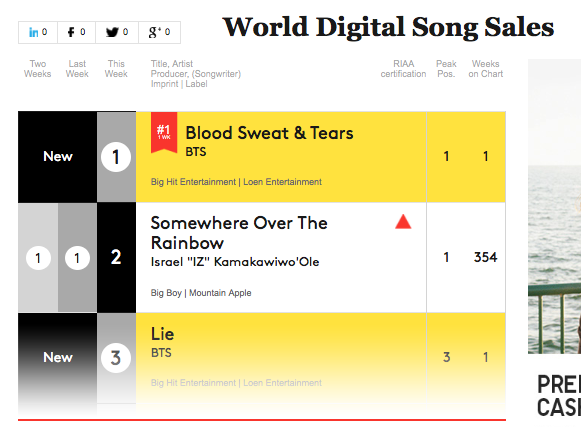 BTS World Digital Songs Chart