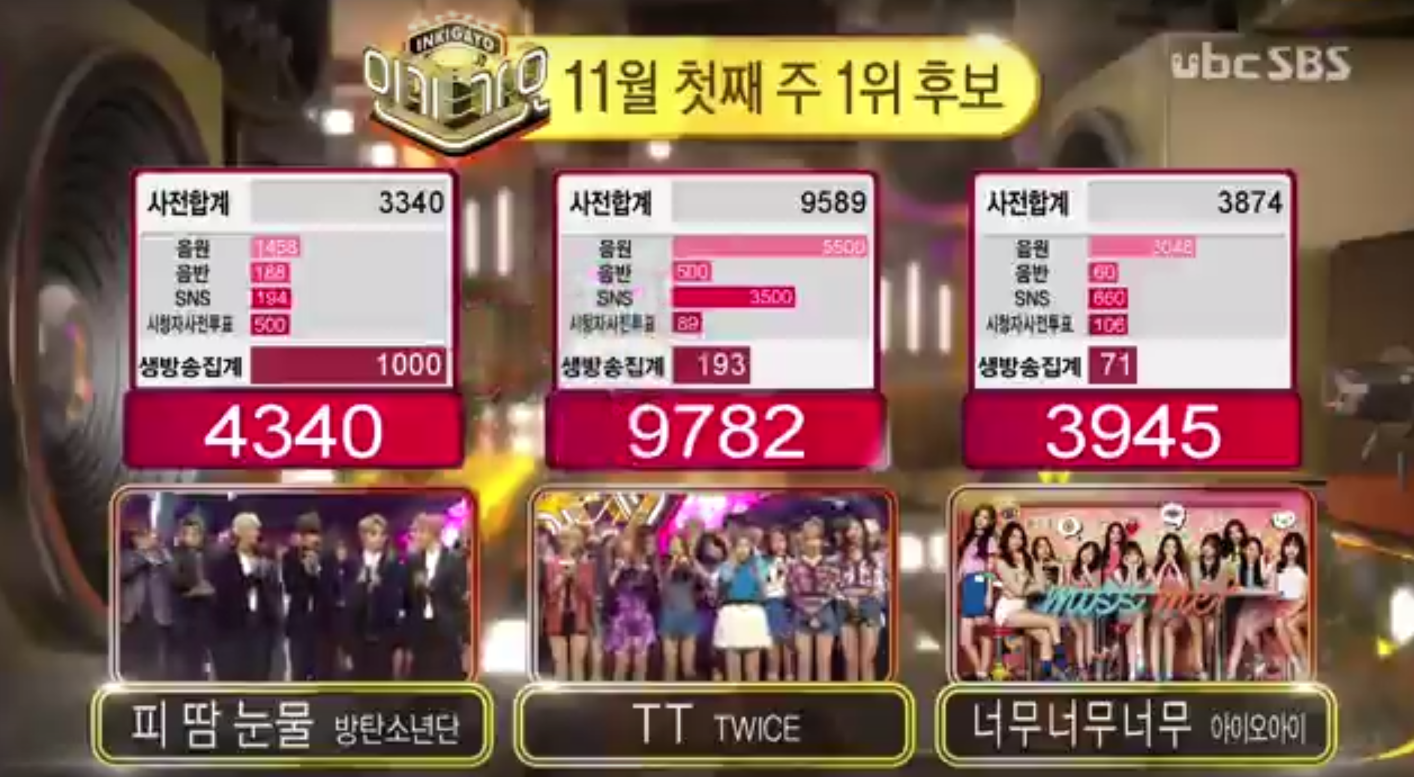 "TWICE Wins ""Inkigayo"" With ""TT""; Performances By BTS, EXO-CBX, BLACKPINK, And More!"