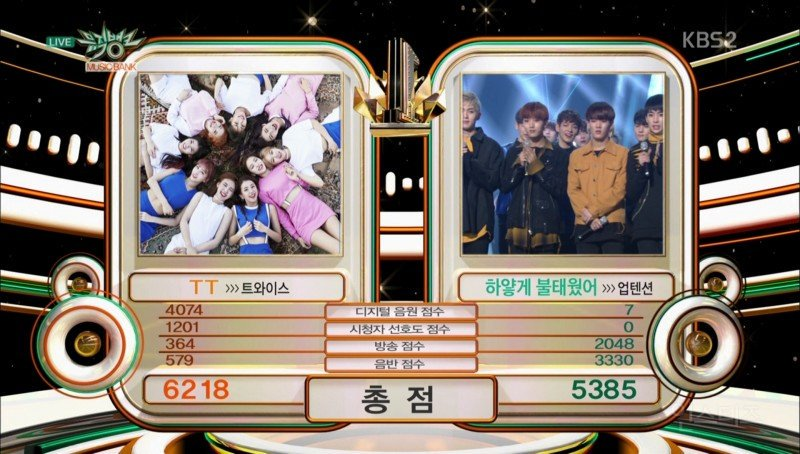 """Watch: TWICE Gets 12th Win With """"TT"""" On """"Music Bank,"""" Performances By Hyoyeon, B1A4, B.A.P, And More"""