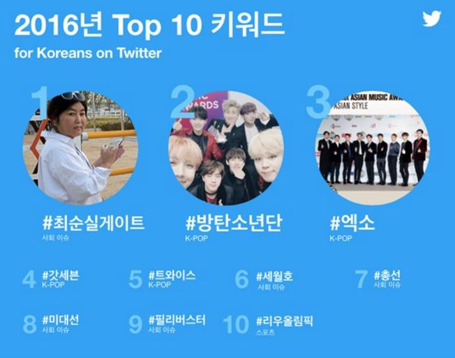 Twitter Korea