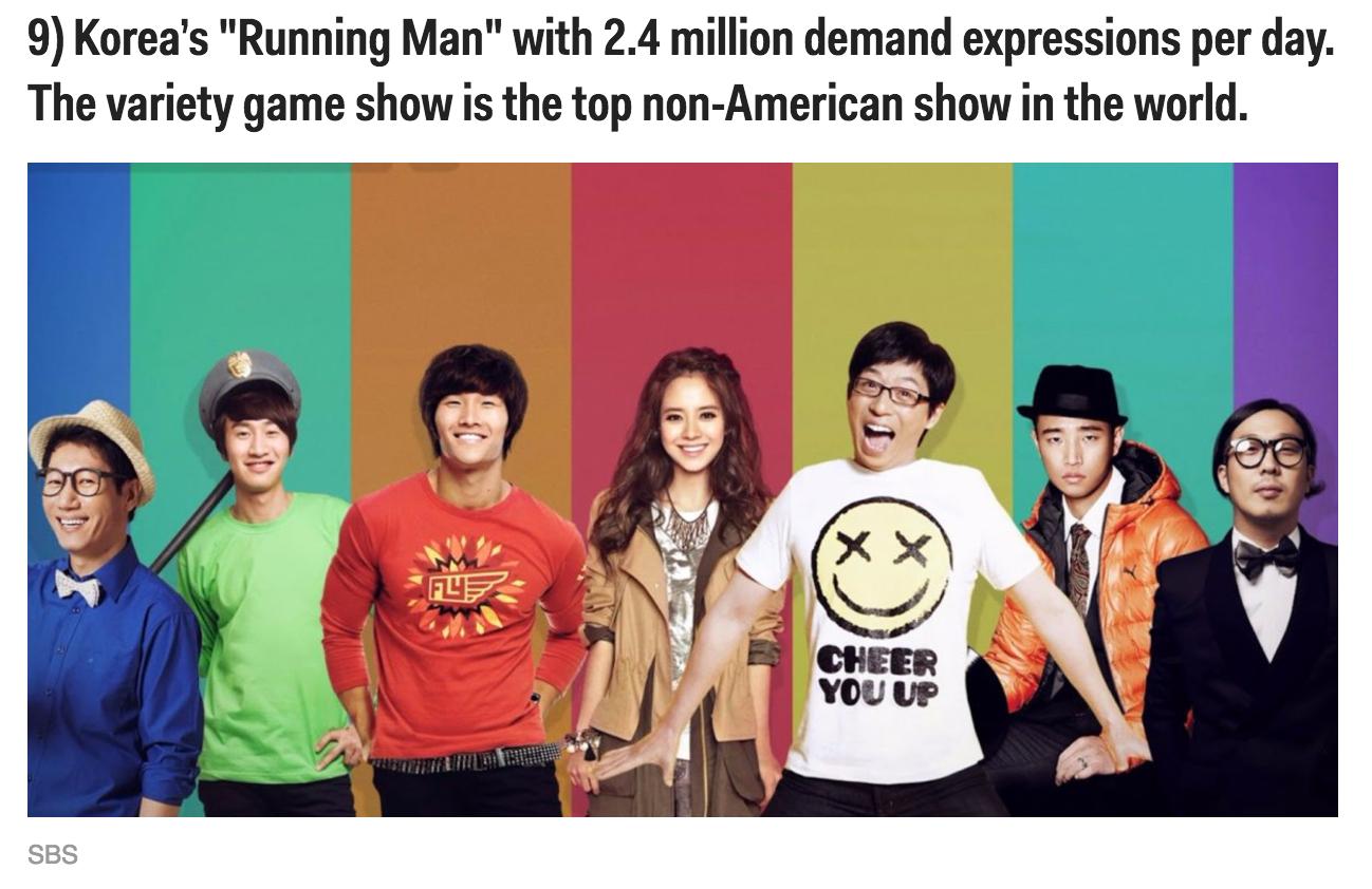 Running Man Makes Business Insider S 20 Most Popular Tv Shows Of