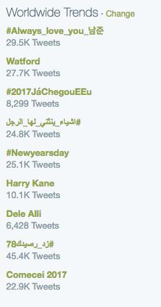 worldwide trends