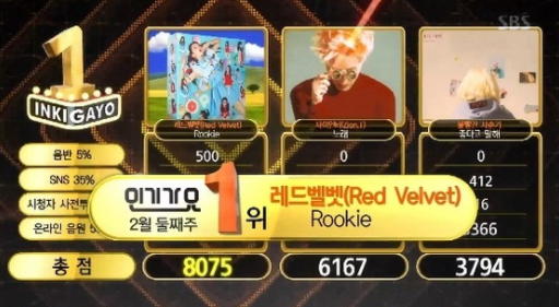 "Watch: Red Velvet Grabs 5th Win With ""Rookie"" On ""Inkigayo""; Performances By NCT Dream, SF9, And More!"