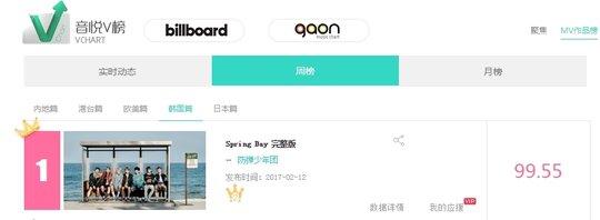BTS YinYueTai V Chart