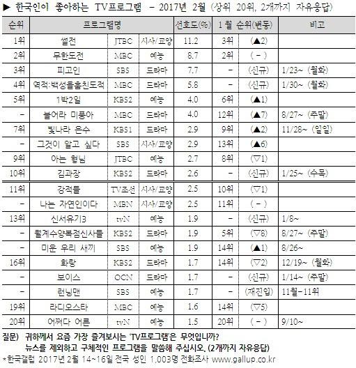 Korean television programs