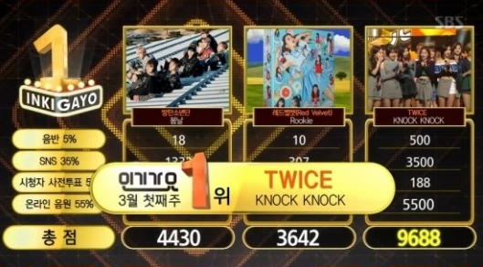 "Watch: TWICE Gets 3rd Win With ""Knock Knock"" On ""Inkigayo""; Performances By Taeyeon, Lovelyz, And More!"