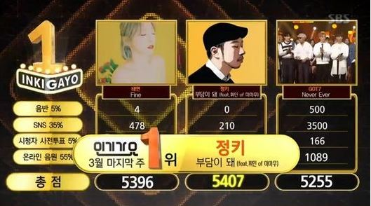 "Watch: Jung Key And MAMAMOO's Wheein Get 1st Win With ""Anymore"" On ""Inkigayo""; Performances By GOT7, CNBLUE, And More!"