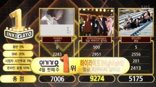 "Watch: Highlight Gets 5th Win With ""Plz Don't Be Sad"" On ""Inkigayo""; Performances By Girl's Day, GOT7, And More!"